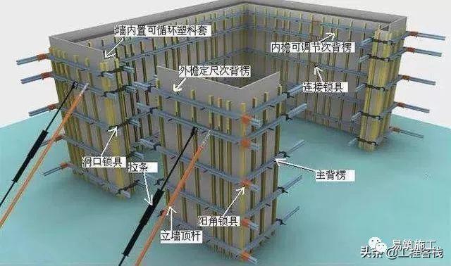 建筑工地的墙,梁,板的模板标准化做法