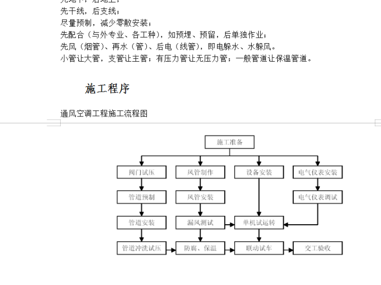 通风空调工程施工流程图