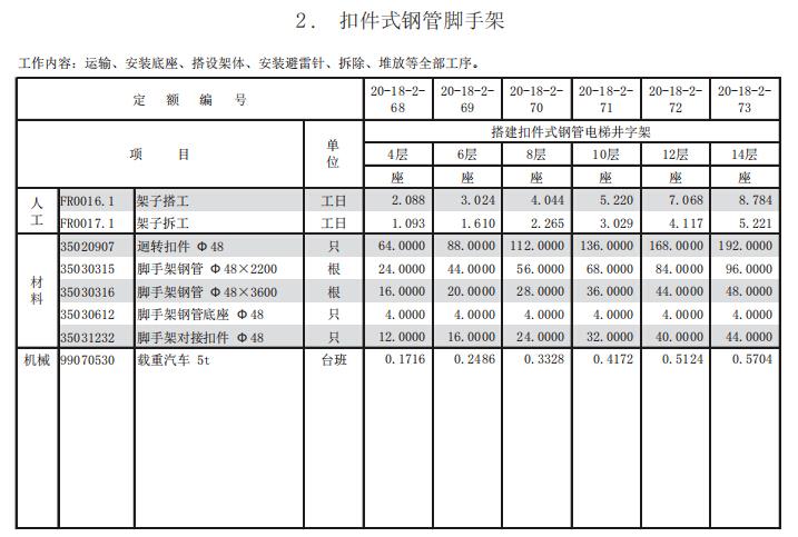 上海市房屋建筑工程养护维修预算定额第一册房屋修缮工程_7