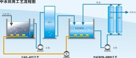 中水系统介绍