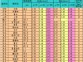 水平(风+地震)荷载计算表格(excel)