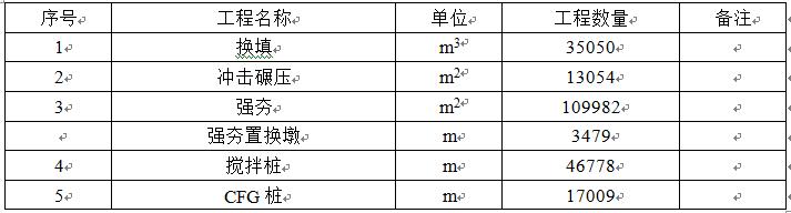 冲击碾压地基处理施工工艺Word版(共11页)_1