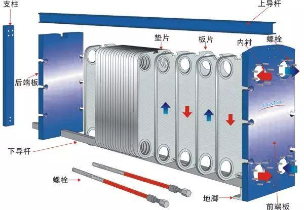 干货!板式换热器的安装、使用与维修