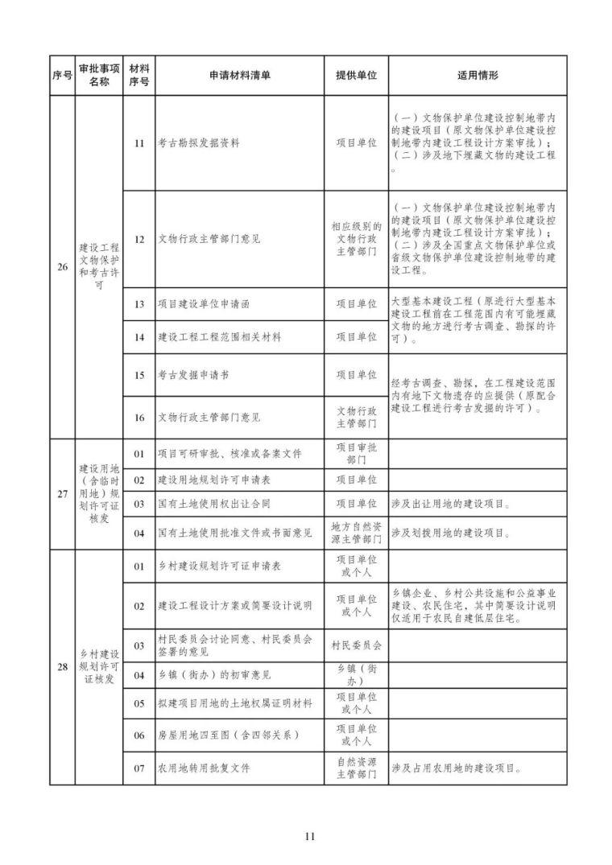 发改委等15部委公布项目开工审批事项清单。清单之外审批一律叫停_12