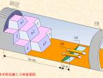 单洞双线隧道三台阶七步开挖法与机械配套施工技术(ppt,共93页)