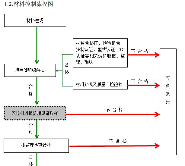 材料控制流程图