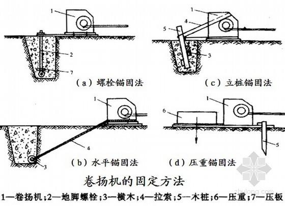 建筑施工工程结构安装技术讲义讲稿
