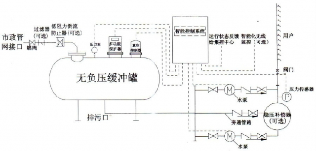 陕西无负压供水设备工作原理和系统原理图!