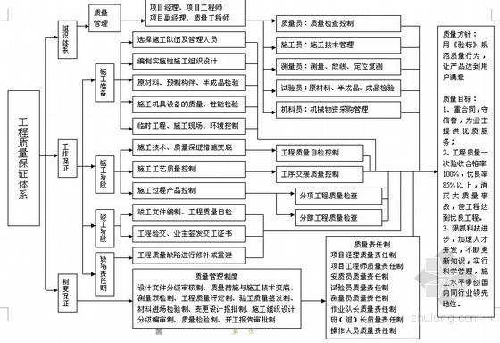 [江苏]国内大型江河引水工程主干管网项目施工组织设计
