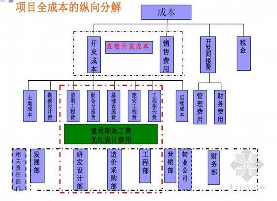 [龙湖地产]房地产项目成本管理与控制讲义(共350页)