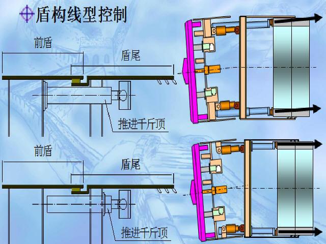 知名企业新员工盾构施工技术培训172页PPT(附幻灯片,三维动画)