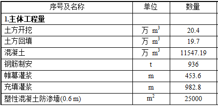 水利工程施工组织设计Word版(共96页)_1