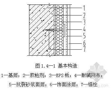 EPS板薄摸灰外墙内保温施工工艺