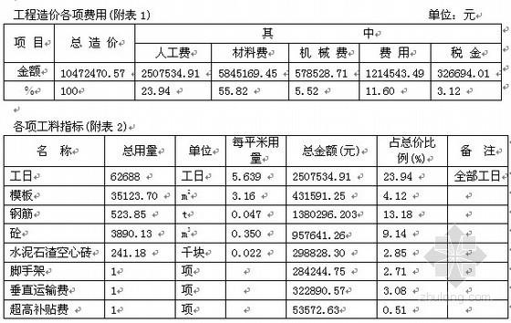 深圳某多层住宅楼工程造价指标分析(2006年5月)