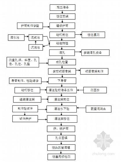 [江苏]高速公路桥梁桩基专项施工方案(旋挖钻孔灌注桩)