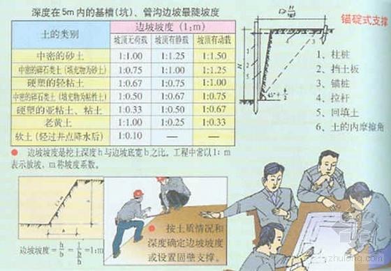 浙江省某集团第五建设公司安全生产学习资料