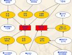 提高平面控制网测量效率QC