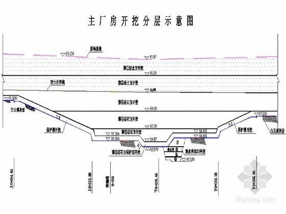 中型水电站工程主体建筑物土建施工节点详图(投标)