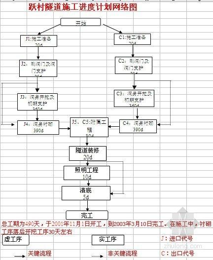 U型钢详图资料下载-京福高速公路南平段某标某隧道U型钢架加工技术作业指导书