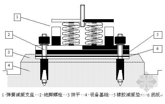 空调及防排烟通风系统工程施工组织设计