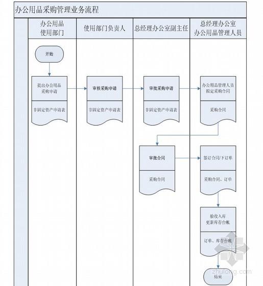 建筑工程施工企业办公用品采购管理业务流程