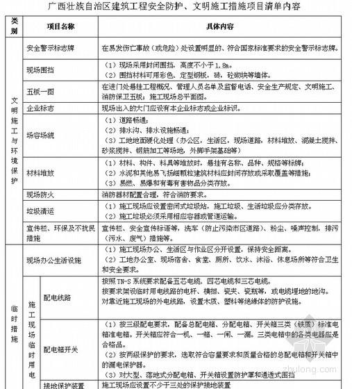 [广西]建筑工程安全防护、文明施工措施项目清单内容
