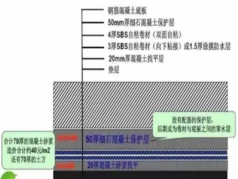 预铺型防水卷材在地下工程的分析