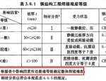建筑工程钢结构焊接质量审查要点培训PDF(64页)