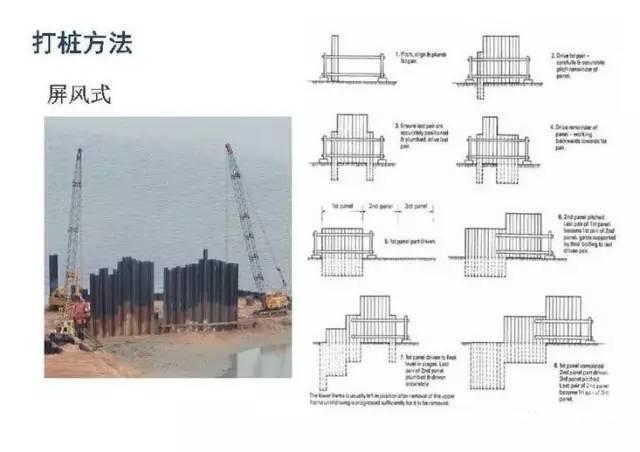 钢板桩施工就看这篇了,图文讲的很详细!