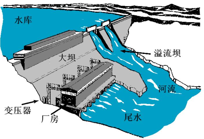 水电站建筑物及核准程序_1