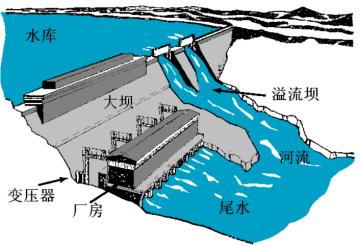 水电站建筑物及核准程序
