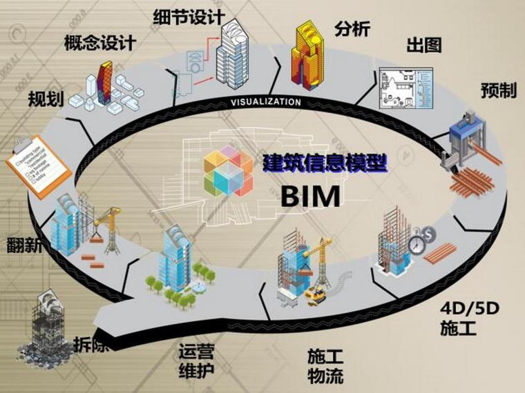 甲方主导的项目级BIM技术作业指导手册