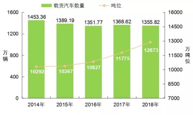 [数据]2018年交通运输行业发展统计公报_8