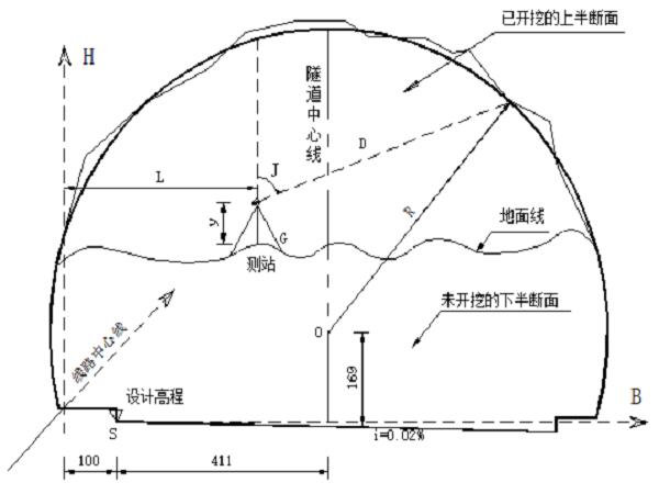 隧道施工断面快速测量方法