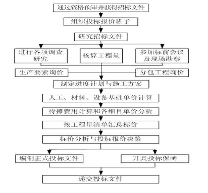 [天津大学]工程项目招投标阶段的成本规划与控制(共175页)