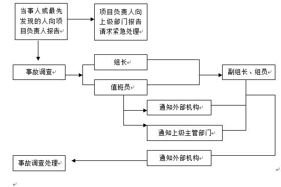[重庆]高架桥下专项施工方案_2