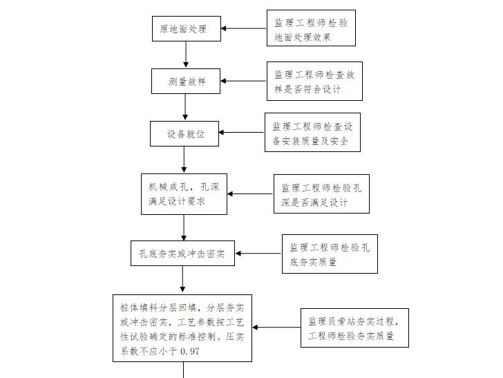 【铁路路基】首件评估监理实施细则(共44页)_11