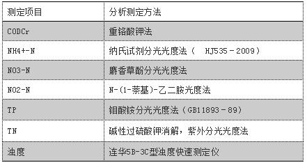 人工湿地(浮床)工程应用的填料配方及植被选取_21