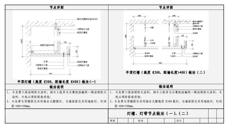 国内知名房企精装修工程工艺工法及节点详图