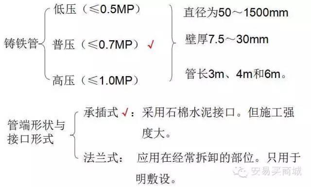 管道及给排水识图与施工工艺_24