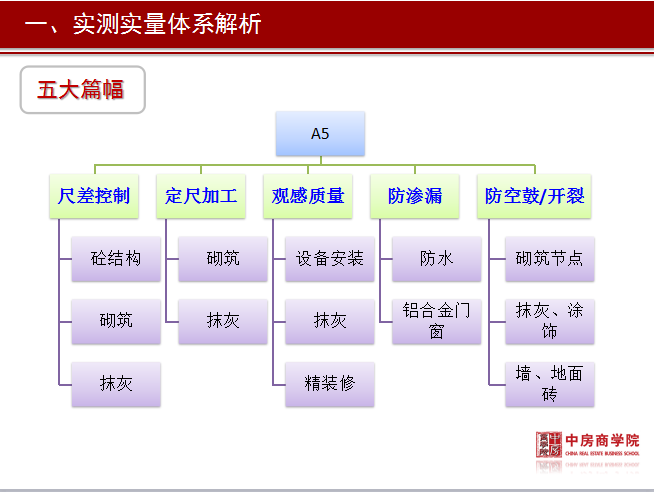 标杆房地产实测实量管理精细化培训资料(附图丰富,146页)_3