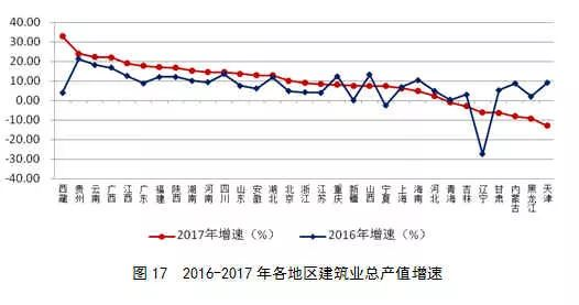 2017年建筑业发展统计分析_18