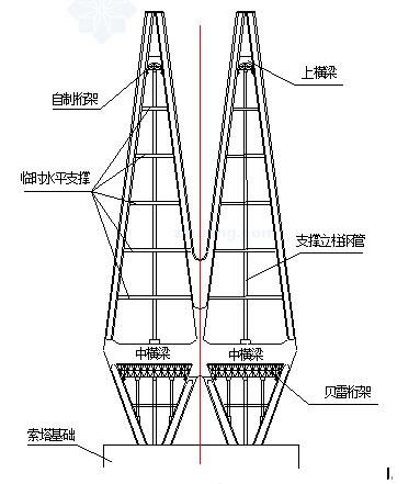 [宁波]绕城斜拉桥施工组织设计_3