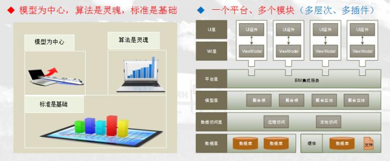 [中铁]BIM技术研发与应用情况汇报(附图丰富)