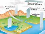 全球水资源利用和保护PPT课件
