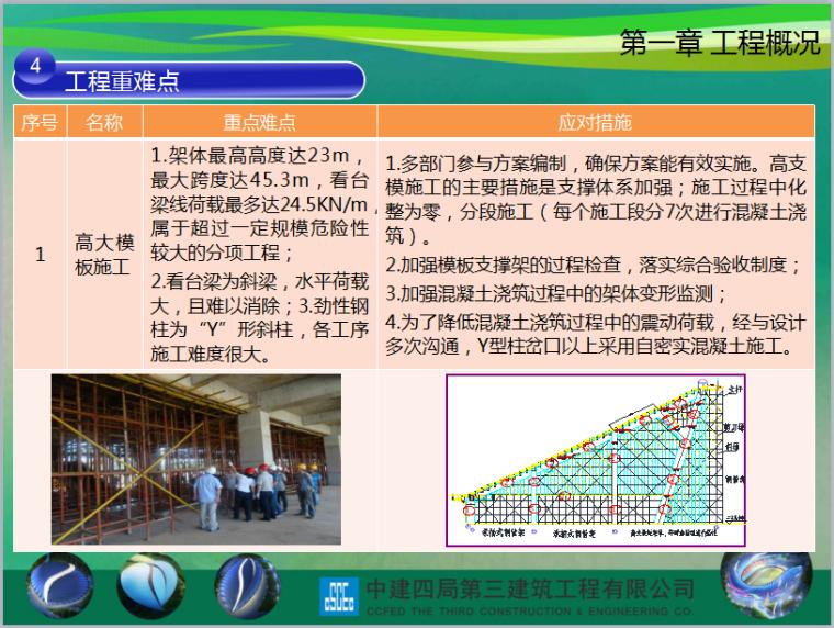 住房和城乡建设部绿色施工科技示范工程中期汇报(共75页)_1