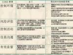 【金地】房地产集团内部控制手册(共149页)