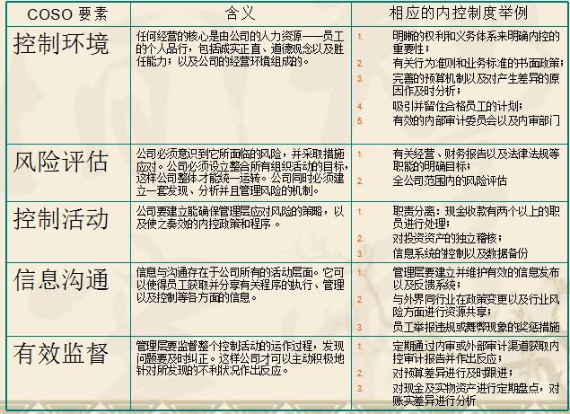 [金地]房地产集团内部控制手册(共149页)