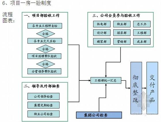 [大连]高档房地产项目工程管理策划方案(图文并茂)
