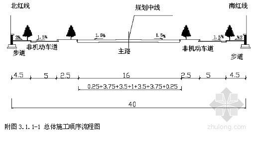 [北京]城市道路改造工程施工组织设计(投标 污水 燃气 电力)